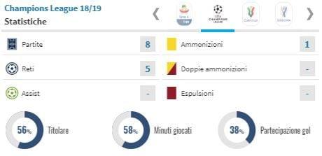 il rendimento della 'Joya' in Champions League (Transfermarkt.it)