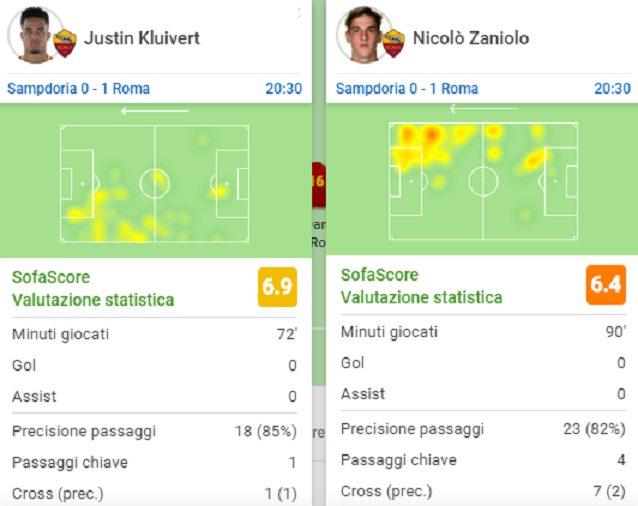 La prestazione di Kluiver e Zaniolo nel match di Marassi (fonte SofaScore)