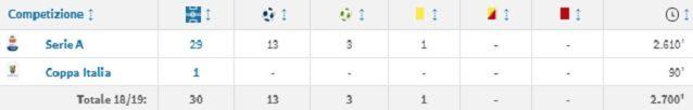 Il rendimento di Caputo in questa stagione (fonte Transfermarkt)