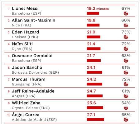 la top '10' dei calciatori che dribblano di più in Europa (Cies.com)
