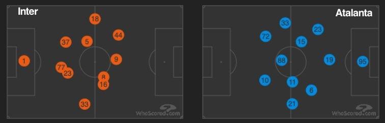 le posizioni medie di Inter e Atalanta (whoscored.com)