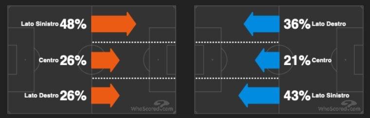 lo sviluppo sulle fasce del gioco di Inter e Atalanta (whoscored.com)