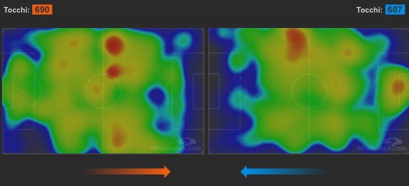 il possesso palla finale di Lazio (a sinistra) e Udinese (a destra) (whoscored.com)