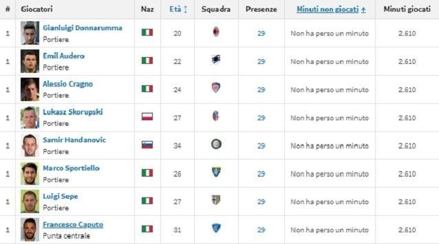 Gli stakanovisti dell'attuale Serie A (fonte Transfermarkt)