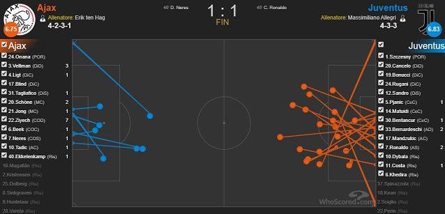 Le conclusioni di Ajax e Juventus nel match della Johan Crujiff Arena (fonte WhoScored)