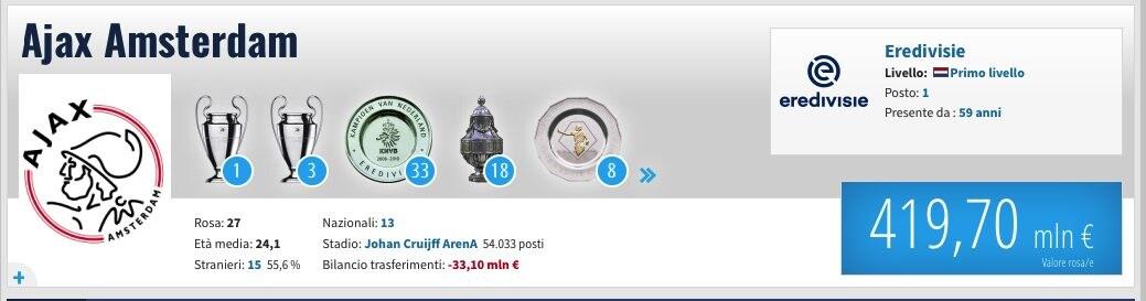 Dati e valore della rosa dell'Ajax. (transfermarkt.it)