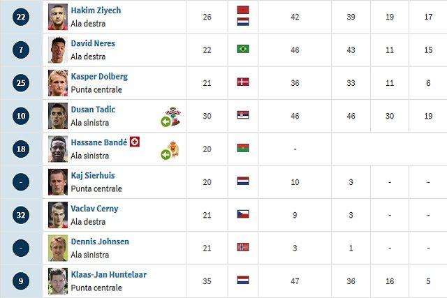 I numeri dell'attacco del Ajax (Transfermarkt)