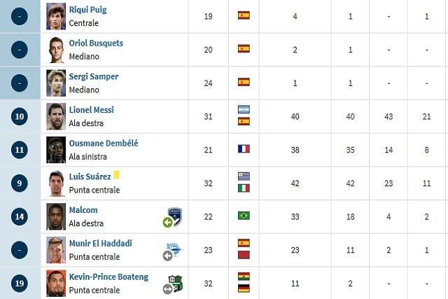 I numeri dell'attacco del Barcellona (Transfermarkt)