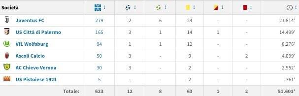 La carriera di Andrea Barzagli (fonte transfermarkt.it)