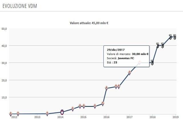 Il valore di mercato di Bernardeschi dal suo arrivo alla Juve a oggi (Transfermarkt)