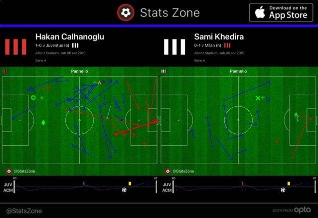 La prima ora di gioco di Calhanoglu e Khedira: il turco più presente a tutto campo