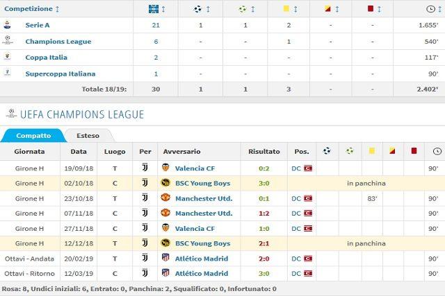 Il rendimento di Chiellini tra campionato e Champions (Transfermarkt)