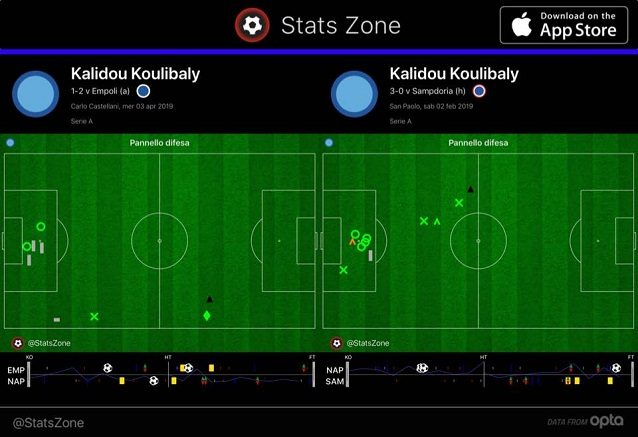 Gli interventi difensivi di Koulibaly contro la Samp, nell'ultima partita con Albiol, e ad Empoli. Al Castellani si nota una minore sicurezza in area e la presenza marcata sulla fascia destra