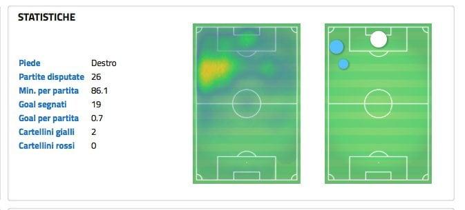 Dati e mappa di calore sulle gare di Ronaldo. (wyscout.com)