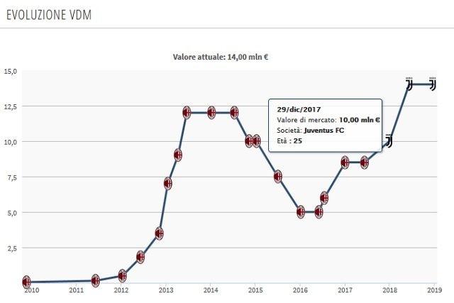 Valore di mercati in risalita per De Sciglio da quando è alla Juventus (Transfermarkt)