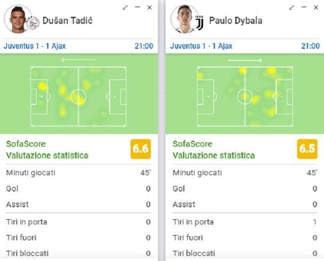 Dybala e Tadic a tutto campo nel primo tempo