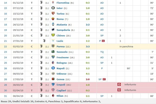 Dal primo dicembra a oggi ha segnato solo 3 gol (Transfermarkt)