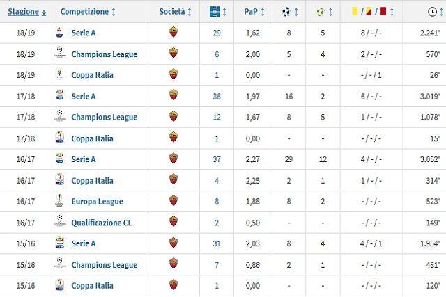 Il rendimento di Dzeko alla Roma (Transfermarkt)