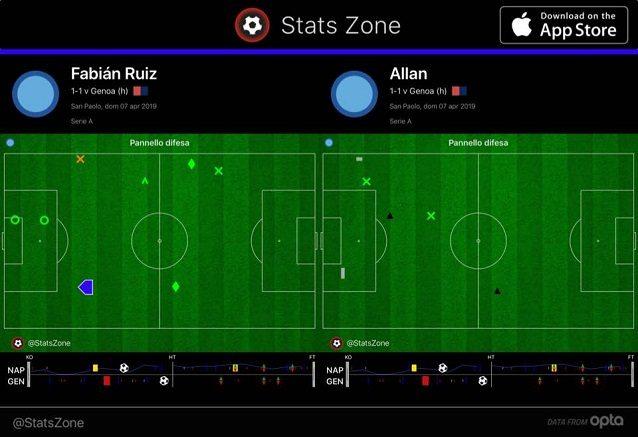 Gli interventi difensivi di Allan e Ruiz contro il Genoa