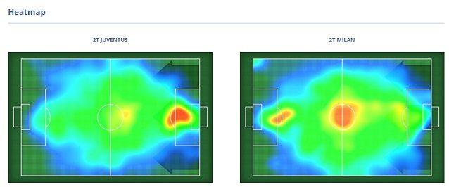 La heatmap al 75'. Notevole l'importanza che entrambe le squadre danno all'uscita bassa del pallone. Si vede la maggiore presenza offensiva del Milan