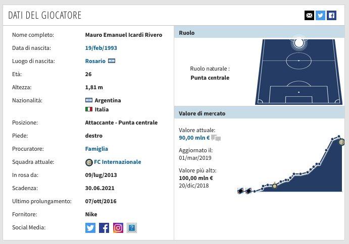 La scheda di Mauro Icardi. (transfermarkt.it)