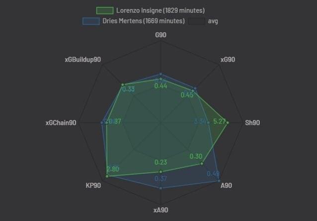 Il confronto stagionale con Mertens. Insigne tira di più, Mertens ha più assist completati e attesi ogni 90°