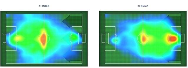 La heatmap del primo tempo. L'Inter usa più l'ampiezza a centrocampo, la Roma fatica a entrare in area