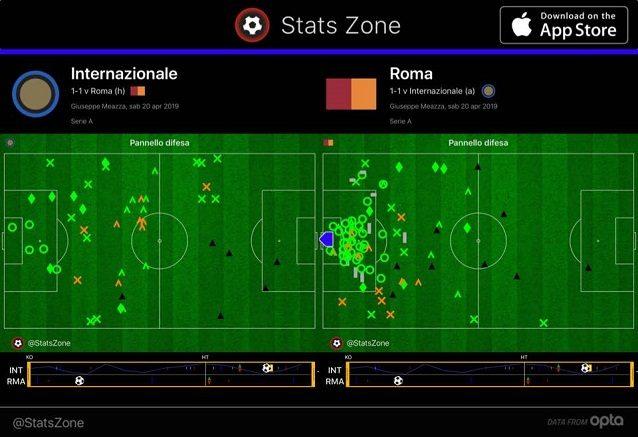 Gli interventi difensivi nei primi 70 minuti: quelli della Roma sono molto concentrati nei dintorni della propria area