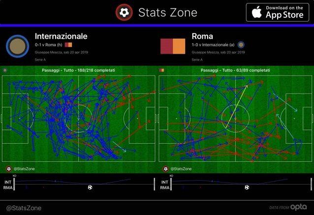 La circolazione di palla di Inter e Roma nei primi 25 minuti