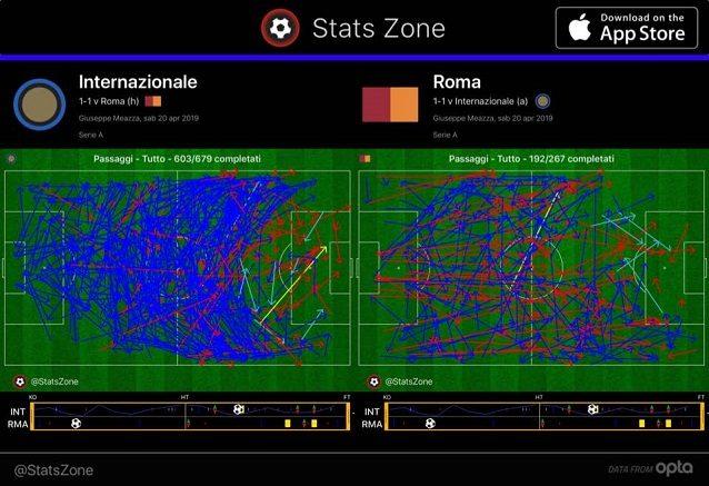 I passaggi di Inter e Roma: chiaro il dominio nella manovra dei nerazzurri