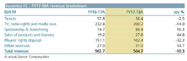 I ricavi della Juventus relativi ai bilanci del 2017 e del 2018