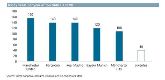 Il valore della maglia e il confronto con le grandi d'Europa (Fonte: Banca Imi)