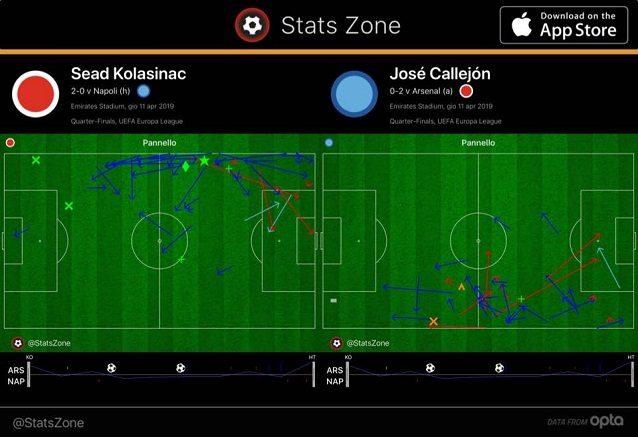 Kolasinac si spinge vicino all'area anche più di Callejon nel primo tempo