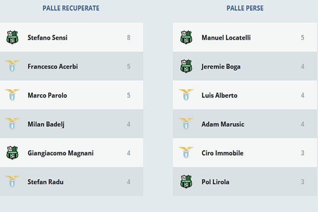 I numeri di Lazio–Sassuolo (LegaSerieA)