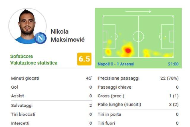 I numeri della partita di Maksimovic (Transfermarkt)