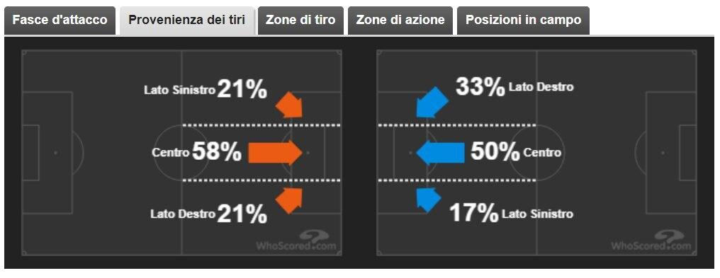 Milan più equilibrato, la Lazio pende a destra