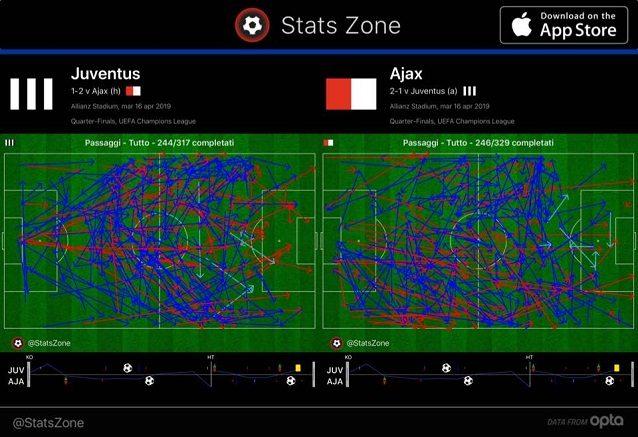 Nei primi 70 minuti parità sostanziale nei passaggi. La Juve avvia l'azione più al centro e fatica ad entrare in area, più arioso l'Ajax