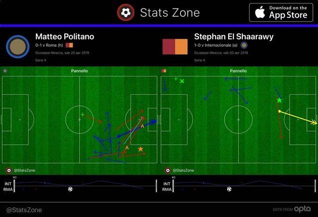 Il primo tempo di Politano, l'ala più coinvolta nell'Inter, e El Shaarawy