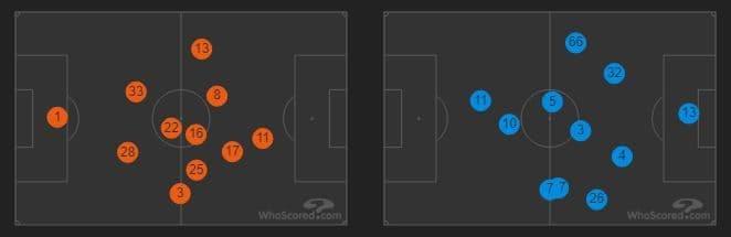 le posizioni medie di Porto (a sinistra) e Liverpool (a destra) (whoscored.com)