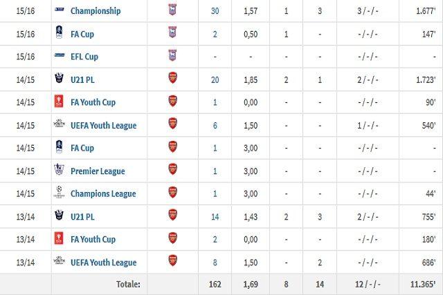 Dalle giovanile dell'Arsenal alla prima esperienza all'Ipswich in Championship (Transfermarkt)
