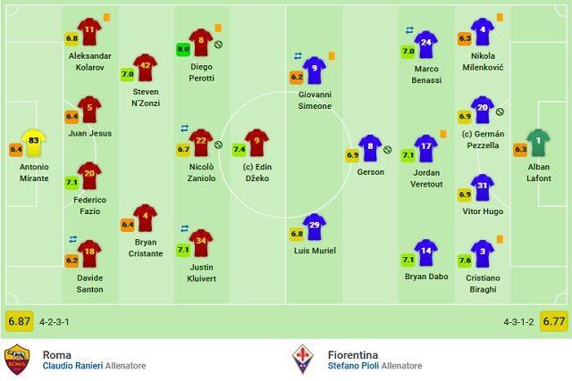 Le votazioni finali di Roma–Fiorentina (Sofascore)