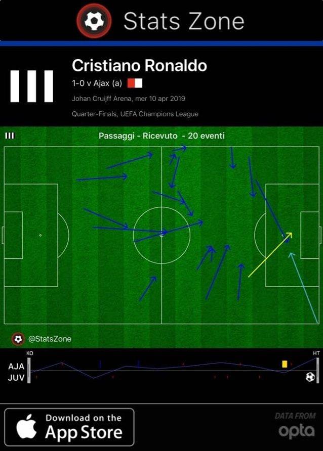 Cristiano Ronaldo riceve 30 palloni nel primo tempo, solo tre in area, compreso il gol che sblocca la partita