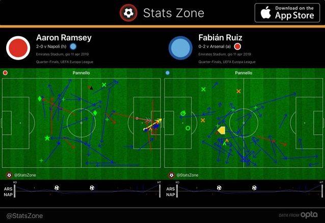 Rispetto a Ramsey, Fabian Ruiz gioca troppo defilato e il Napoli si scopre in mezzo
