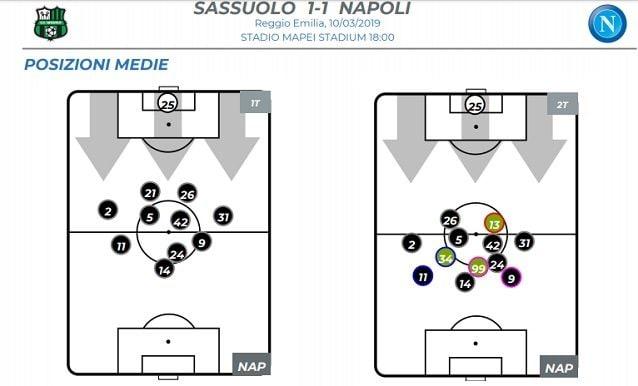 Le posizioni medie dei giocatori del Napoli a Sassuolo. Insigne, numero 24, gioca più arretrato di Mertens, sulla linea dei trequartisti