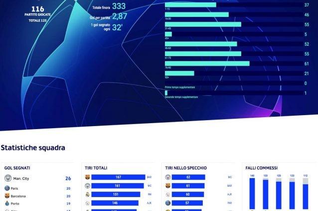 Il riassunto della statistiche nella shermata della Uefa dedicata alla Champions (fonte uefa.com)