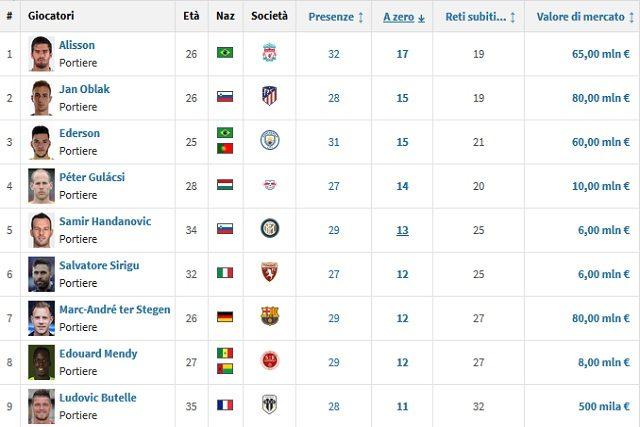 La top 5 attuale (Transfermarkt)