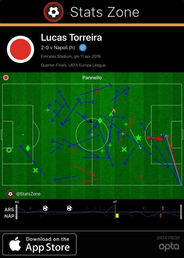 Torreira gioca a tutto campo. Completa 34 passaggi su 40, di cui 9 nella trequarti offensiva, e ne riceve 27