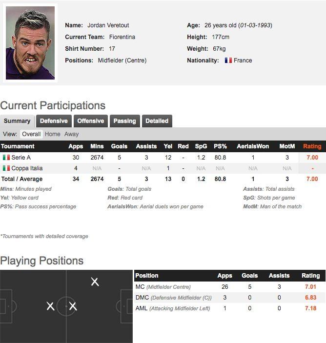 Il profilo di Jordan Veretout, obiettivo di mercato del Napoli (fonte whoscored.com)