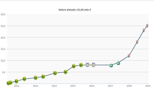L'evoluzione del valore di mercato di Jordan Veretout (fonte Transfermarkt)
