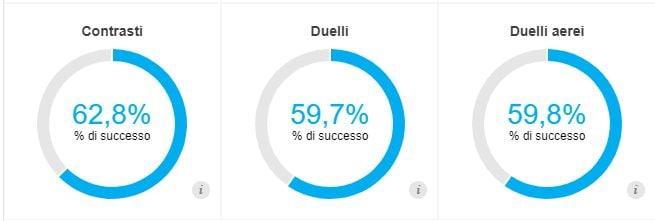 le statistiche difensive di Nkoulou secondo i dati Opta